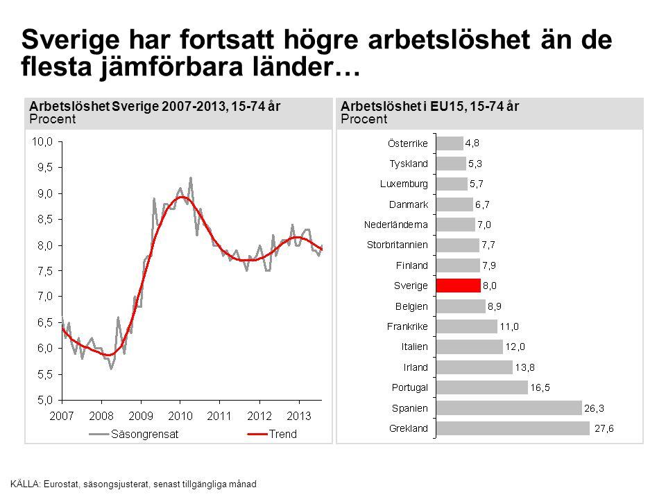 Sverige har fortsatt högre arbetslöshet än de flesta jämförbara länder… KÄLLA:Eurostat, säsongsjusterat, senast tillgängliga månad Arbetslöshet i EU15