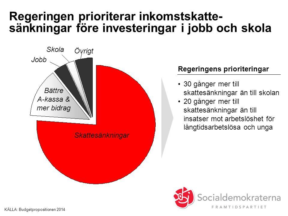 Regeringen prioriterar inkomstskatte- sänkningar före investeringar i jobb och skola KÄLLA:Budgetpropositionen 2014 Jobb Skattesänkningar Bättre A-kas