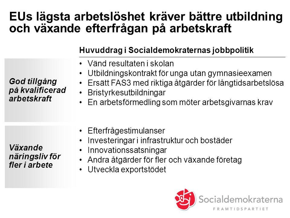 EUs lägsta arbetslöshet kräver bättre utbildning och växande efterfrågan på arbetskraft Huvuddrag i Socialdemokraternas jobbpolitik God tillgång på kv