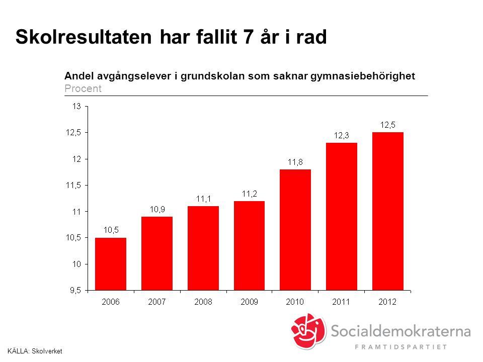 Skolresultaten har fallit 7 år i rad KÄLLA:Skolverket Andel avgångselever i grundskolan som saknar gymnasiebehörighet Procent