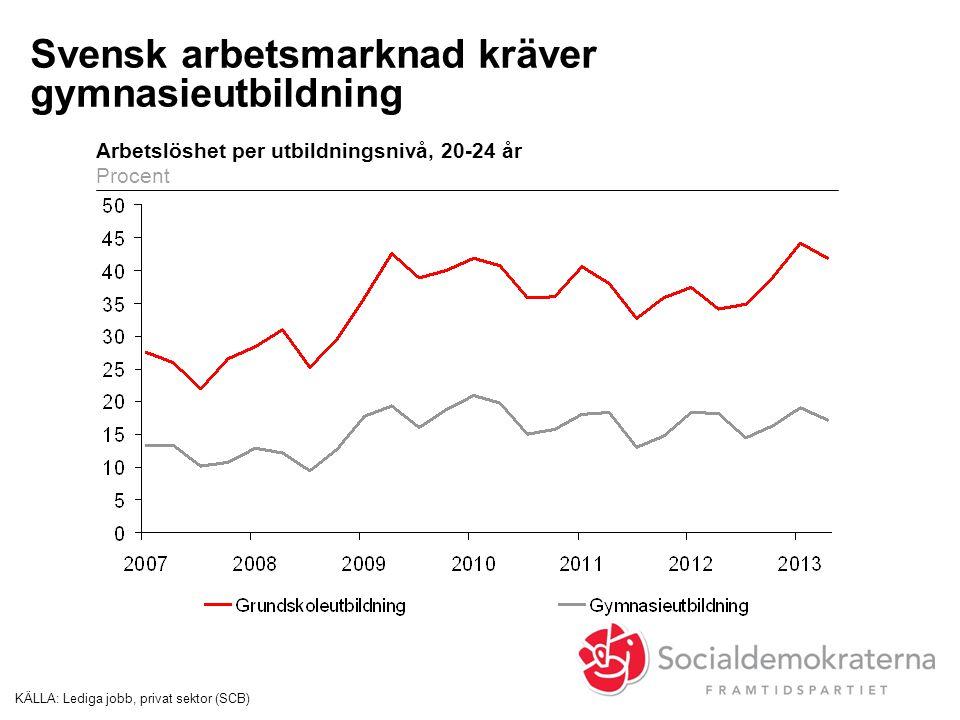 Svensk arbetsmarknad kräver gymnasieutbildning KÄLLA:Lediga jobb, privat sektor (SCB) Arbetslöshet per utbildningsnivå, 20-24 år Procent
