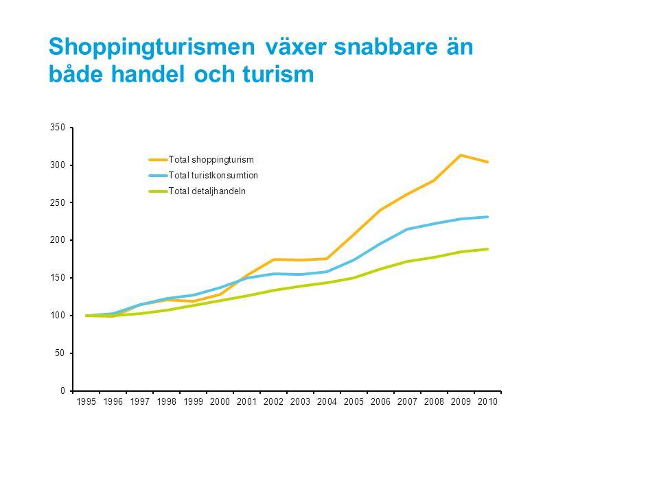 Shoppingturismen växer snabbare än både handel och turism