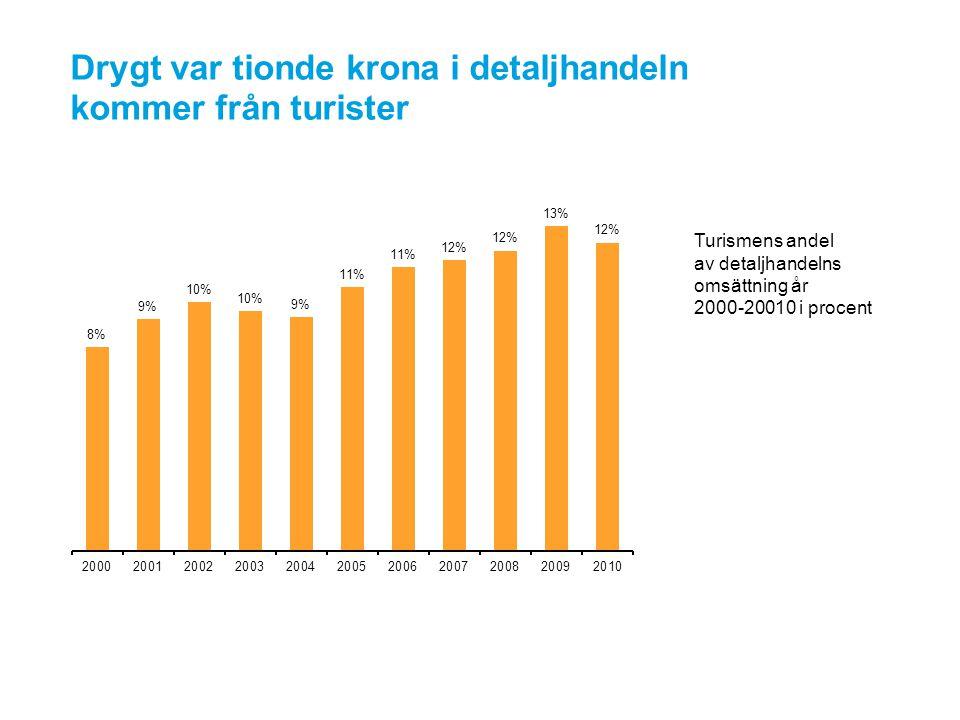 Drygt var tionde krona i detaljhandeln kommer från turister Turismens andel av detaljhandelns omsättning år 2000-20010 i procent