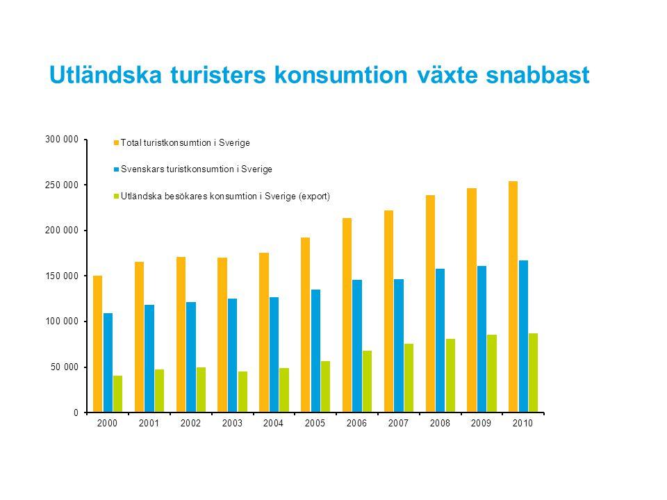 Utländska turisters konsumtion växte snabbast