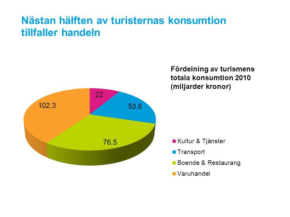 Nästan hälften av turisternas konsumtion tillfaller handeln Fördelning av turismens totala konsumtion 2010 (miljarder kronor)