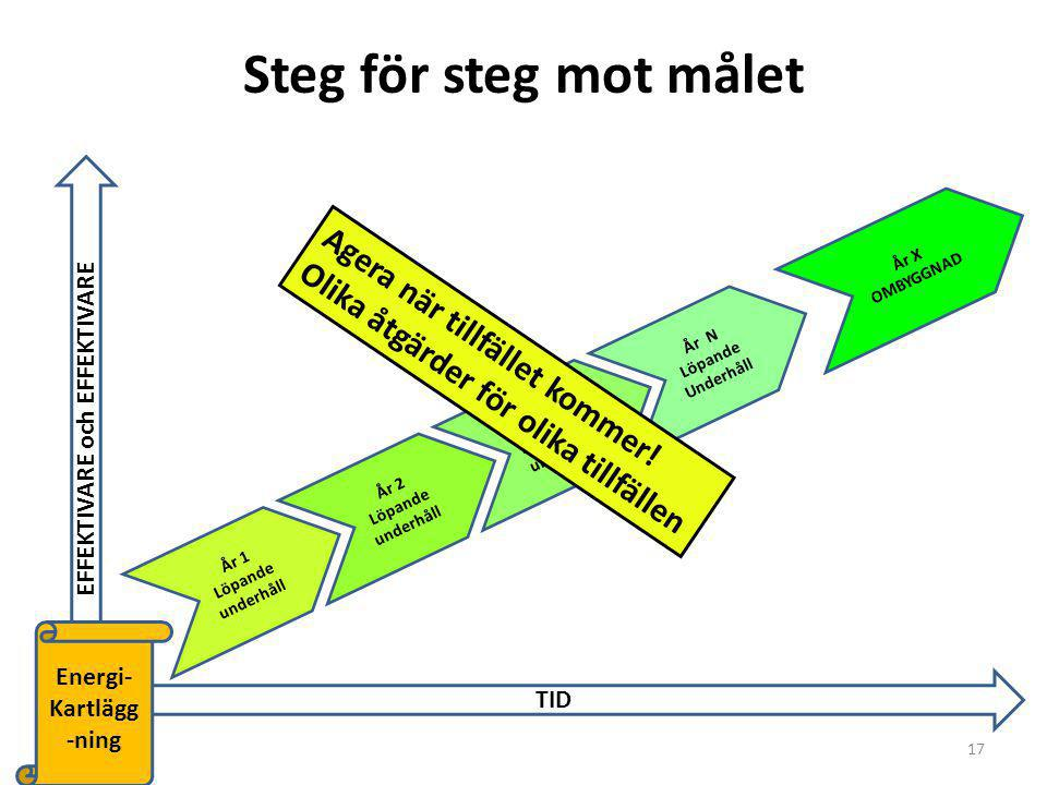 Steg för steg mot målet År 1 Löpande underhåll År X OMBYGGNAD År N Löpande Underhåll År 3 Periodiskt underhåll År 2 Löpande underhåll EFFEKTIVARE och