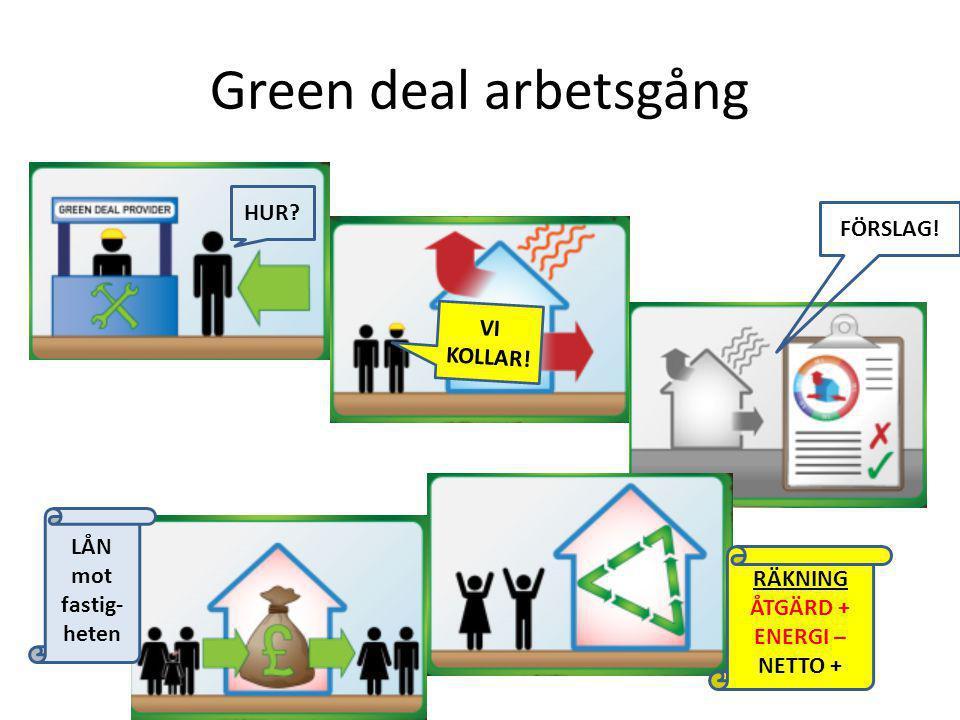 Green deal arbetsgång HUR? VI KOLLAR! FÖRSLAG! RÄKNING ÅTGÄRD + ENERGI – NETTO + LÅN mot fastig- heten