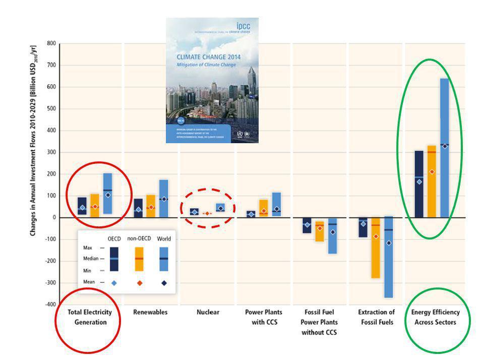 Slutord • Den lönsamma potentialen är stor men inlåst eftersom effektivisering är relativt komplext och därför fordrar nya styrmedel som är mera beteendeanpassade • Effektivisering skapar nya jobb och ny industri med stor geografisk utbredning • Effektivare användning skapar robusthet inför energihot (priser, teknik, tillförsel) • Effektivare användning utnyttjar energisystemet bättre och är billigare än ny tillförsel • Och om det nu inte är lönsamt att rädda världen .