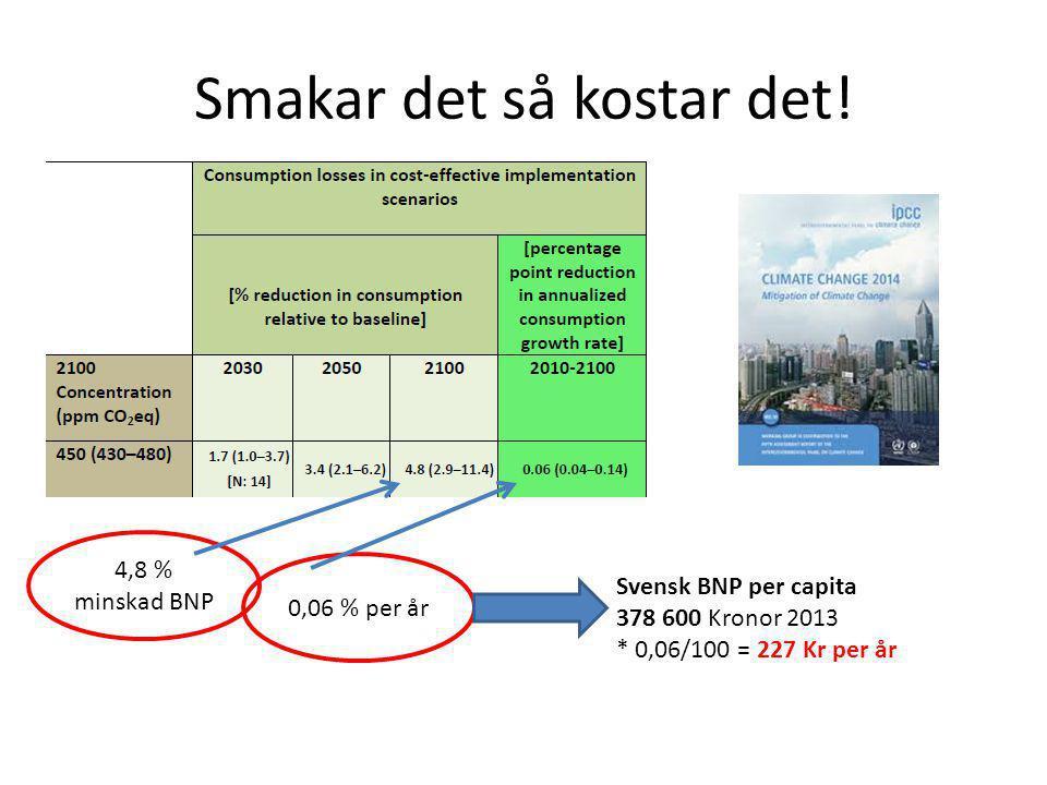 Smakar det så kostar det! 4,8 % minskad BNP 0,06 % per år Svensk BNP per capita 378 600 Kronor 2013 * 0,06/100 = 227 Kr per år