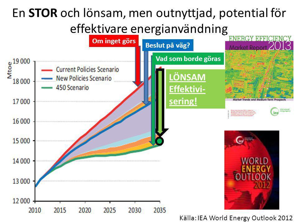 En STOR och lönsam, men outnyttjad, potential för effektivare energianvändning Om inget görs Beslut på väg? Vad som borde göras LÖNSAM Effektivi- seri