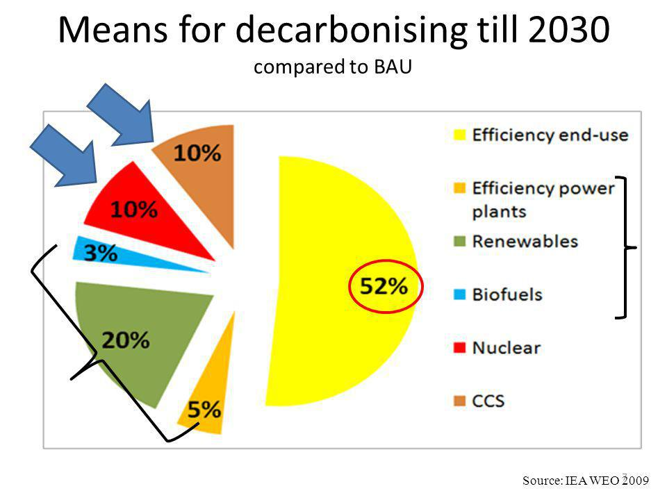 Means for decarbonising till 2030 compared to BAU Source: IEA WEO 2009 7