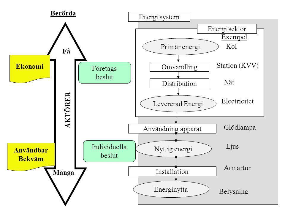 Energi system Energi sektor Primär energi Distribution Omvandling Levererad Energi Installation Användning apparat Nyttig energi Energinytta Kol Stati