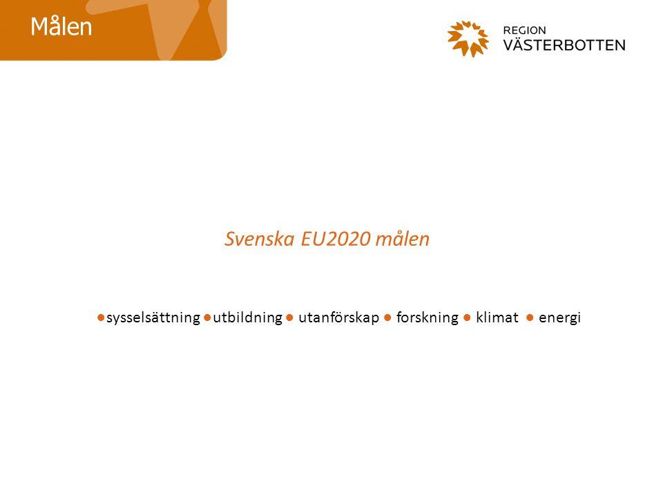 Svenska EU2020 målen Målen ●sysselsättning ●utbildning ● utanförskap ● forskning ● klimat ● energi