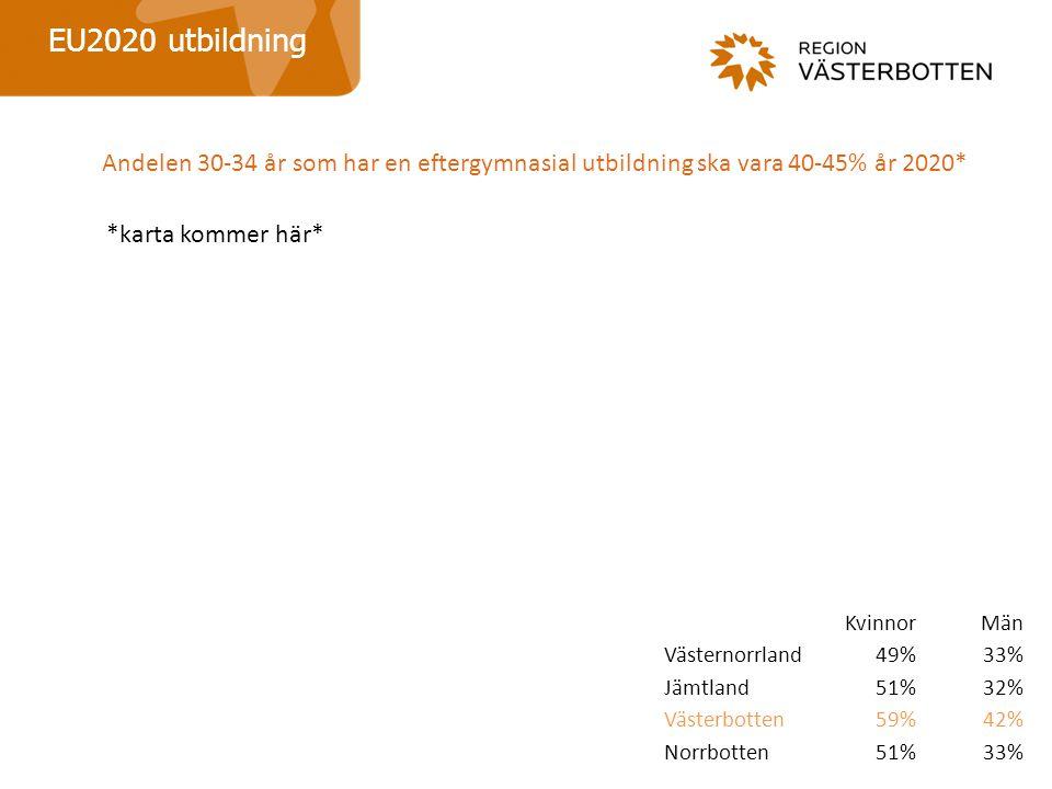 KvinnorMän Västernorrland49%33% Jämtland51%32% Västerbotten59%42% Norrbotten51%33% EU2020 utbildning Andelen 30-34 år som har en eftergymnasial utbildning ska vara 40-45% år 2020* *karta kommer här*