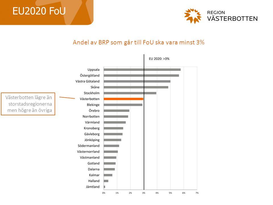 EU2020 FoU Andel av BRP som går till FoU ska vara minst 3% Västerbotten lägre än storstadsregionerna men högre än övriga