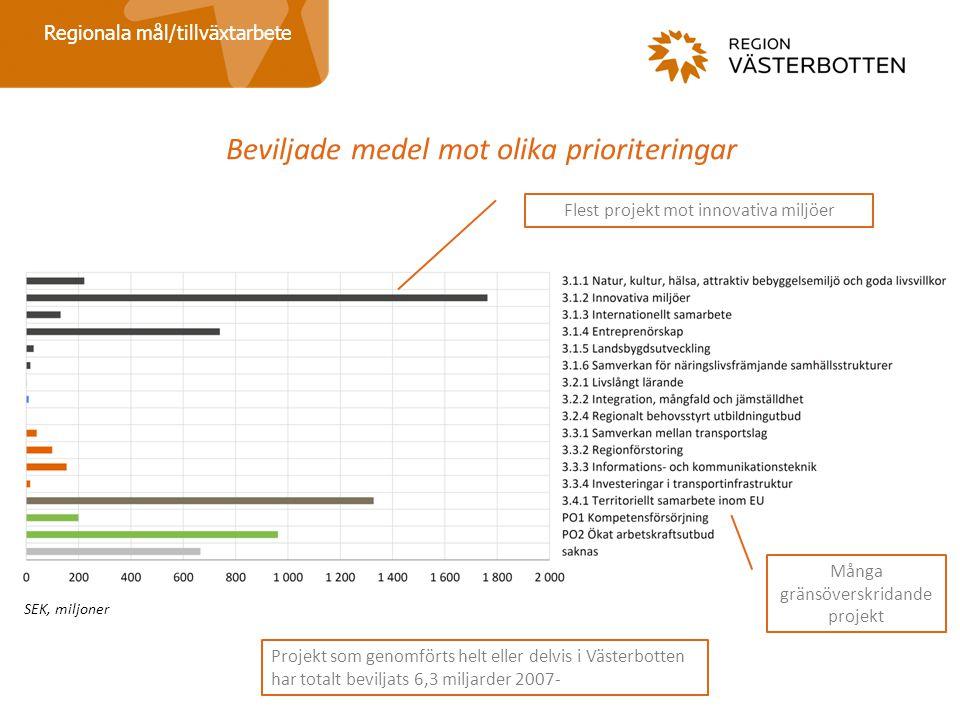 Beviljade medel mot olika prioriteringar Regionala mål/tillväxtarbete Projekt som genomförts helt eller delvis i Västerbotten har totalt beviljats 6,3 miljarder 2007- Många gränsöverskridande projekt Flest projekt mot innovativa miljöer SEK, miljoner