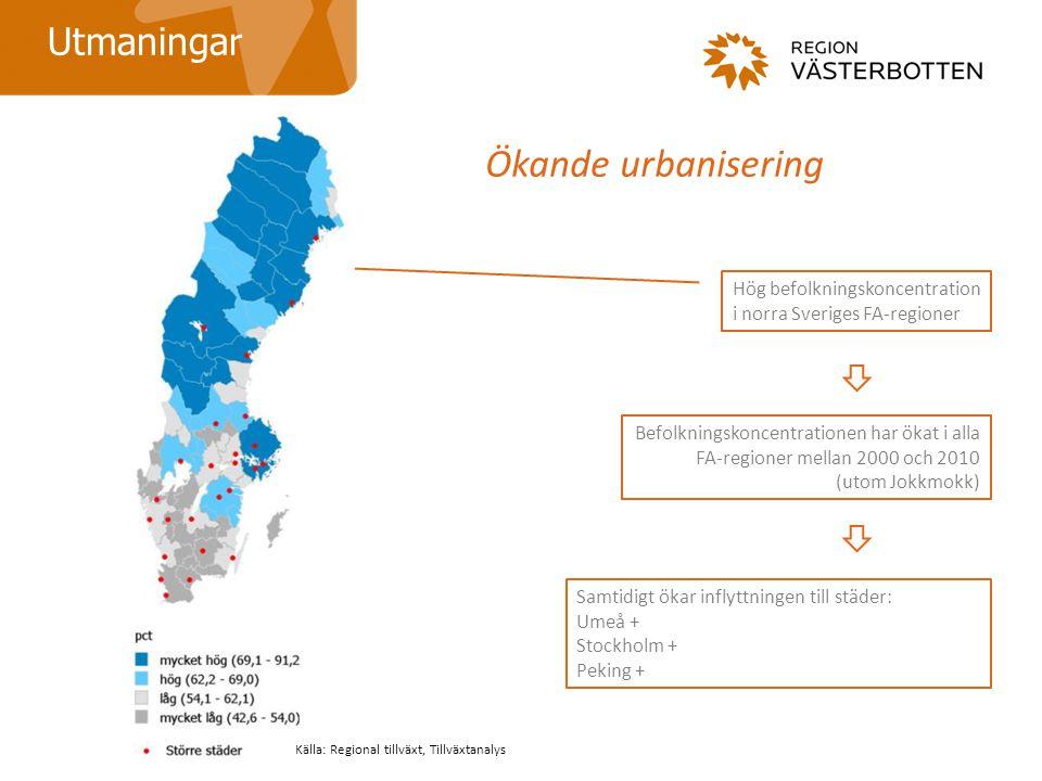 Ökande urbanisering Hög befolkningskoncentration i norra Sveriges FA-regioner Befolkningskoncentrationen har ökat i alla FA-regioner mellan 2000 och 2010 (utom Jokkmokk) Utmaningar Samtidigt ökar inflyttningen till städer: Umeå + Stockholm + Peking + Källa: Regional tillväxt, Tillväxtanalys