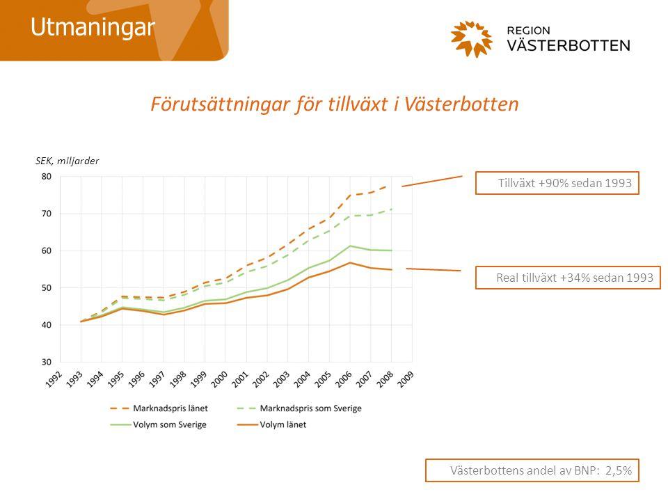 Förutsättningar för tillväxt i Västerbotten Utmaningar Västerbottens andel av BNP: 2,5% Tillväxt +90% sedan 1993 Real tillväxt +34% sedan 1993 SEK, miljarder