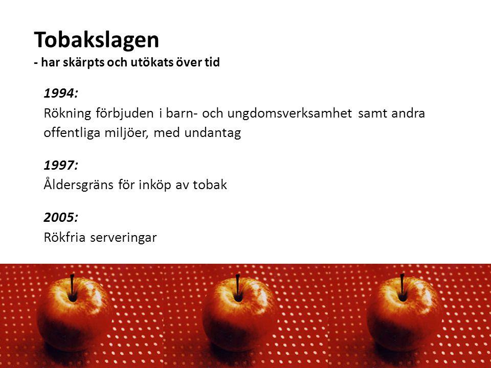 Tobakslagen - har skärpts och utökats över tid 1994: Rökning förbjuden i barn- och ungdomsverksamhet samt andra offentliga miljöer, med undantag 1997: Åldersgräns för inköp av tobak 2005: Rökfria serveringar