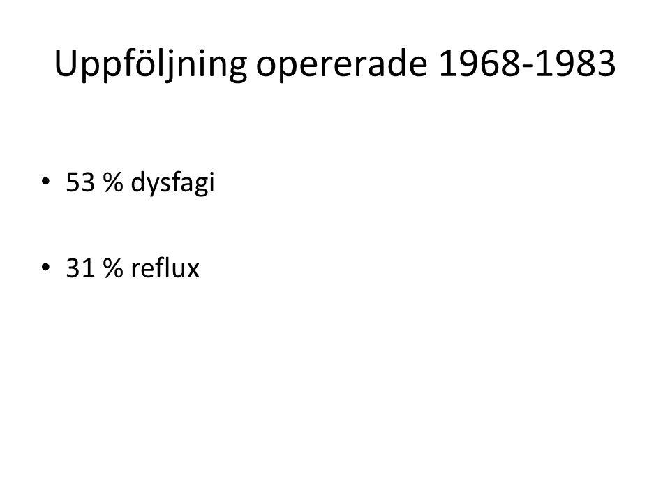 Uppföljning opererade 1968-1983 • 53 % dysfagi • 31 % reflux