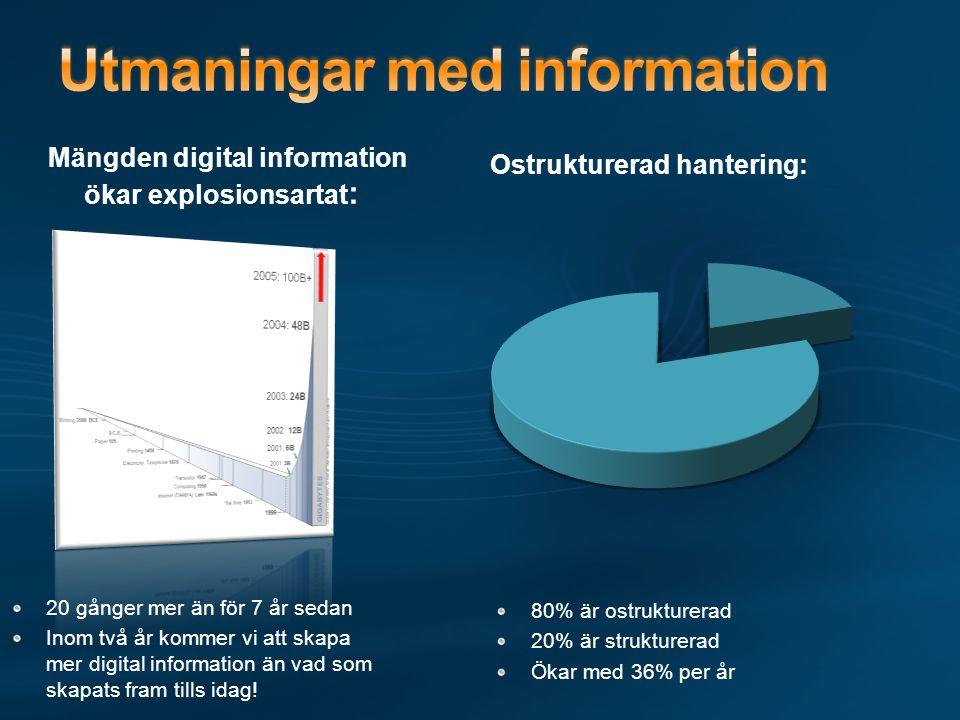 Mängden digital information ökar explosionsartat : Ostrukturerad hantering: 20 gånger mer än för 7 år sedan Inom två år kommer vi att skapa mer digital information än vad som skapats fram tills idag.
