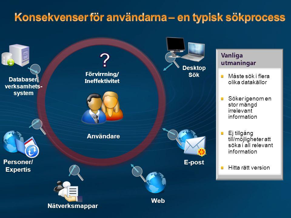 Vanliga utmaningar Måste sök i flera olika datakällor Söker igenom en stor mängd irrelevant information Ej tillgång till/möjligheter att söka i all relevant information Hitta rätt version Användare Web Nätverksmappar Databaser/ verksamhets- system Förvirrning/ Ineffektivitet E-post Personer/ Expertis Desktop Sök
