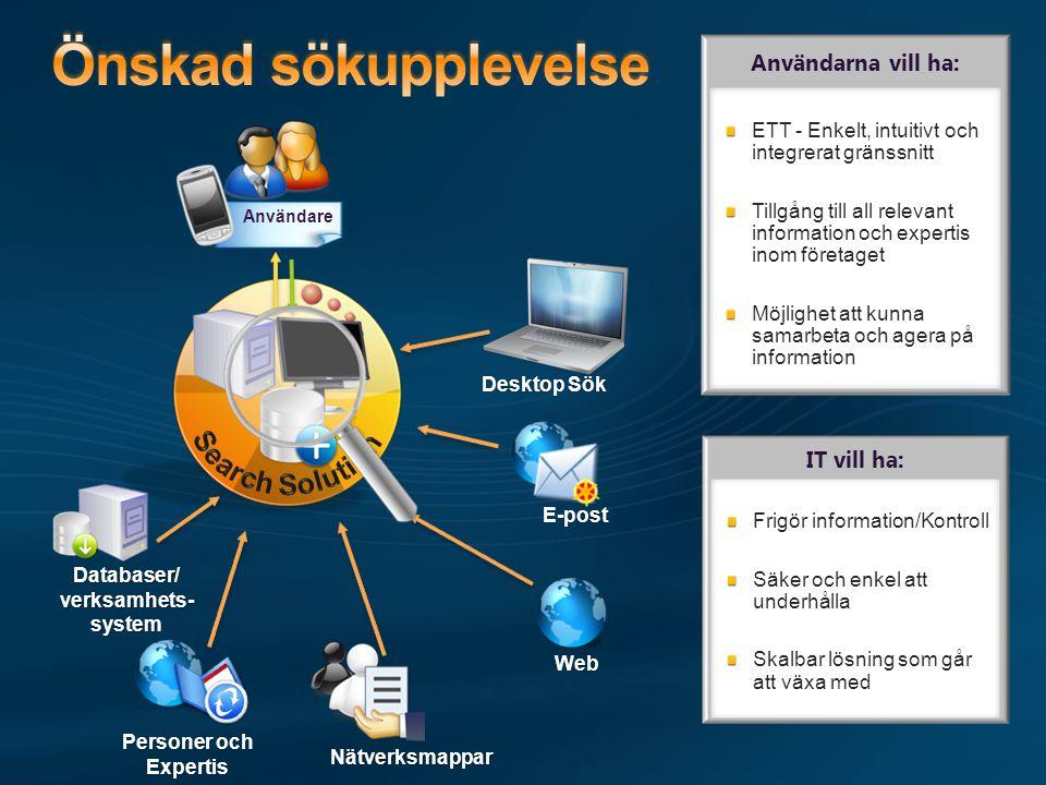 Databaser/ verksamhets- system Personer och Expertis Nätverksmappar Web E-post Användare Användarna vill ha: ETT - Enkelt, intuitivt och integrerat gränssnitt Tillgång till all relevant information och expertis inom företaget Möjlighet att kunna samarbeta och agera på information Desktop Sök IT vill ha: Frigör information/Kontroll Säker och enkel att underhålla Skalbar lösning som går att växa med