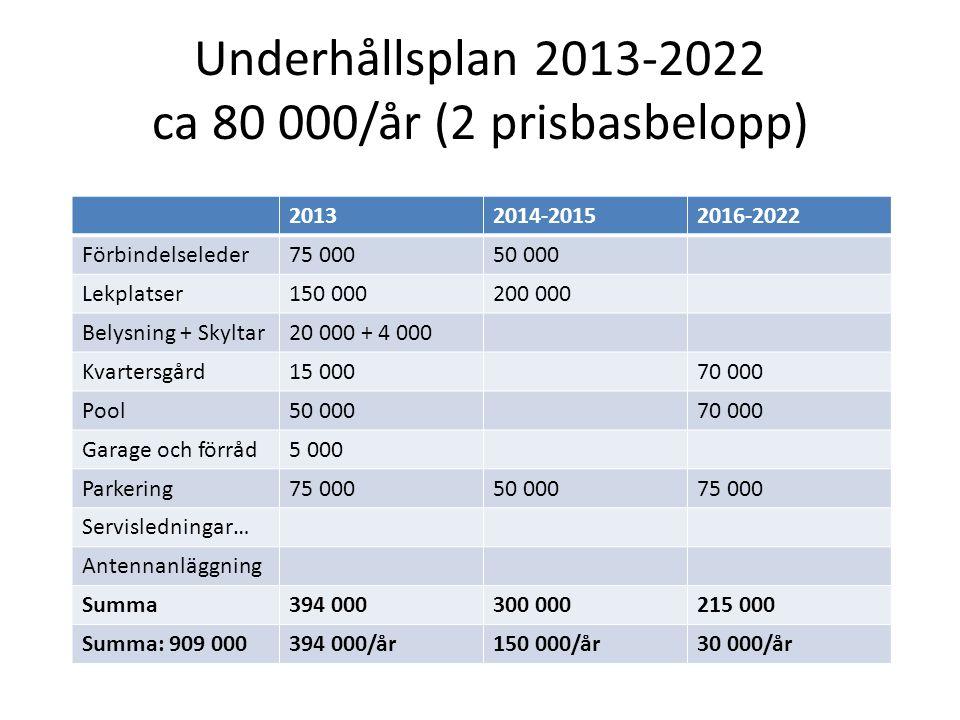 Underhållsplan 2013-2022 ca 80 000/år (2 prisbasbelopp) 20132014-20152016-2022 Förbindelseleder75 00050 000 Lekplatser150 000200 000 Belysning + Skylt