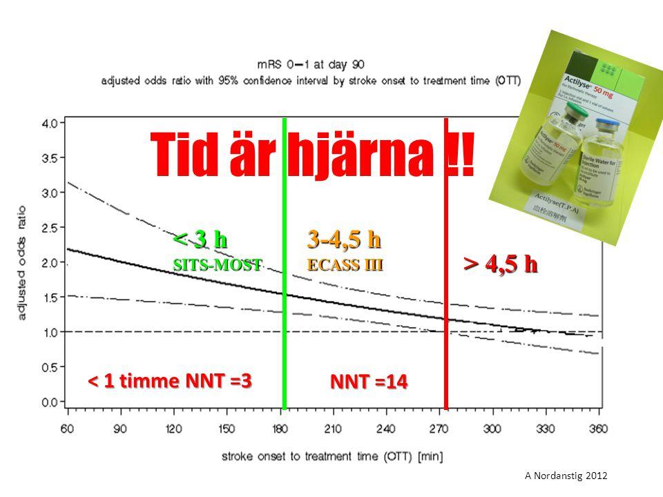 rombolys Tid är hjärna !! < 3 h SITS-MOST 3-4,5 h ECASS III > 4,5 h A Nordanstig 2012 < 1 timme NNT =3 NNT =14