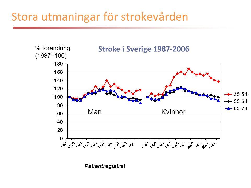 Stroke i Sverige 1987-2006 % förändring (1987=100) Patientregistret MänKvinnor Stora utmaningar för strokevården