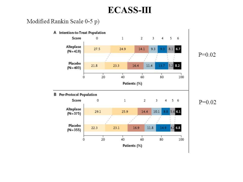 ECASS-III Modified Rankin Scale 0-5 p) P=0.02