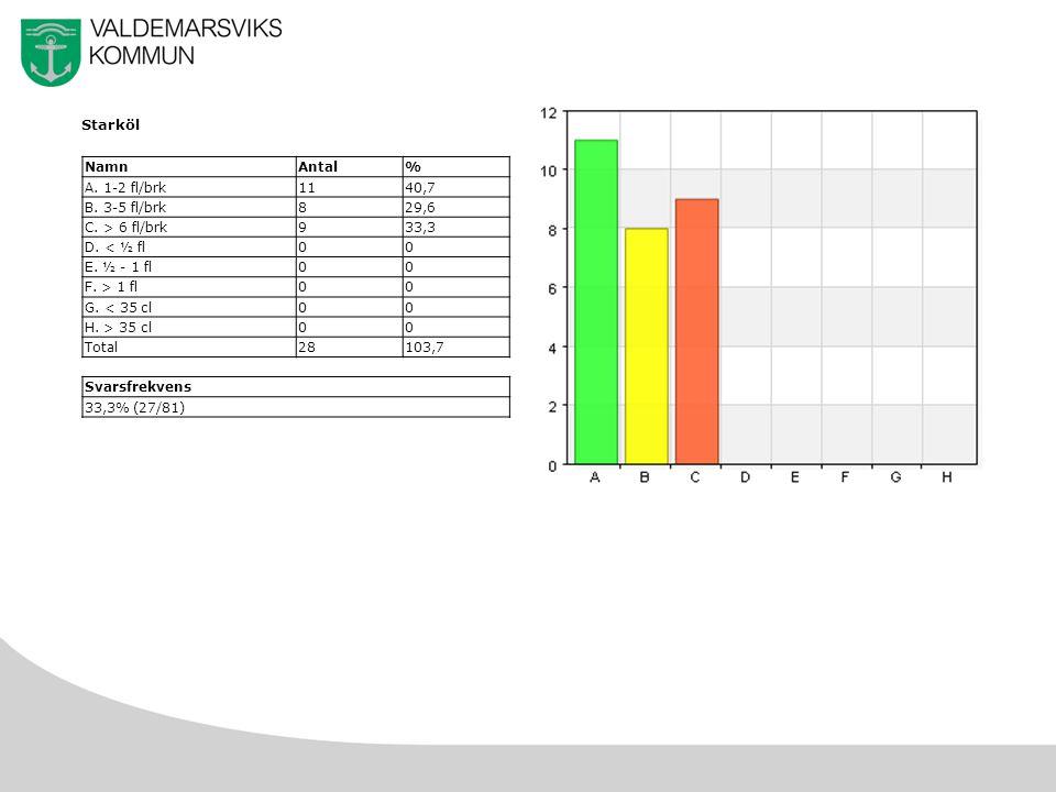 14 Starköl NamnAntal% A. 1-2 fl/brk1140,7 B. 3-5 fl/brk829,6 C.