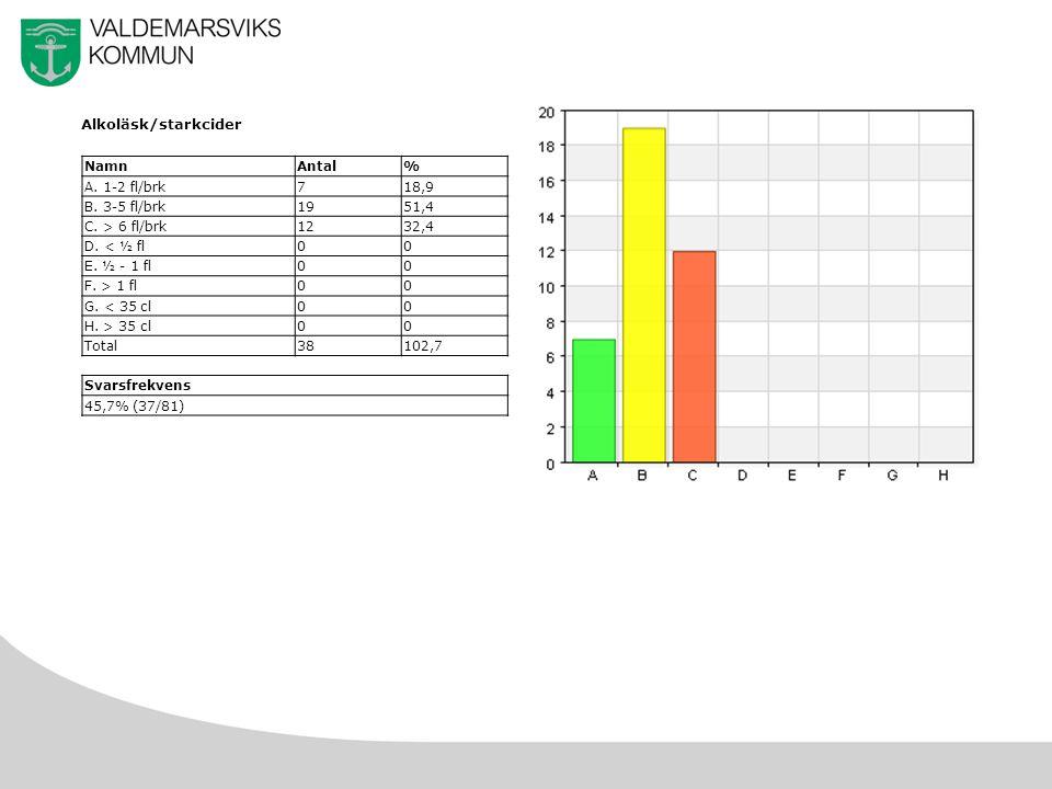 15 Alkoläsk/starkcider NamnAntal% A. 1-2 fl/brk718,9 B.