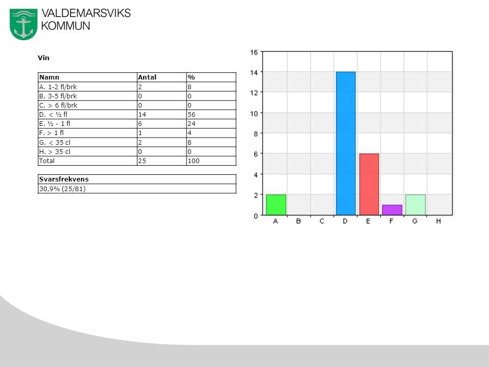 16 Vin NamnAntal% A. 1-2 fl/brk28 B. 3-5 fl/brk00 C.