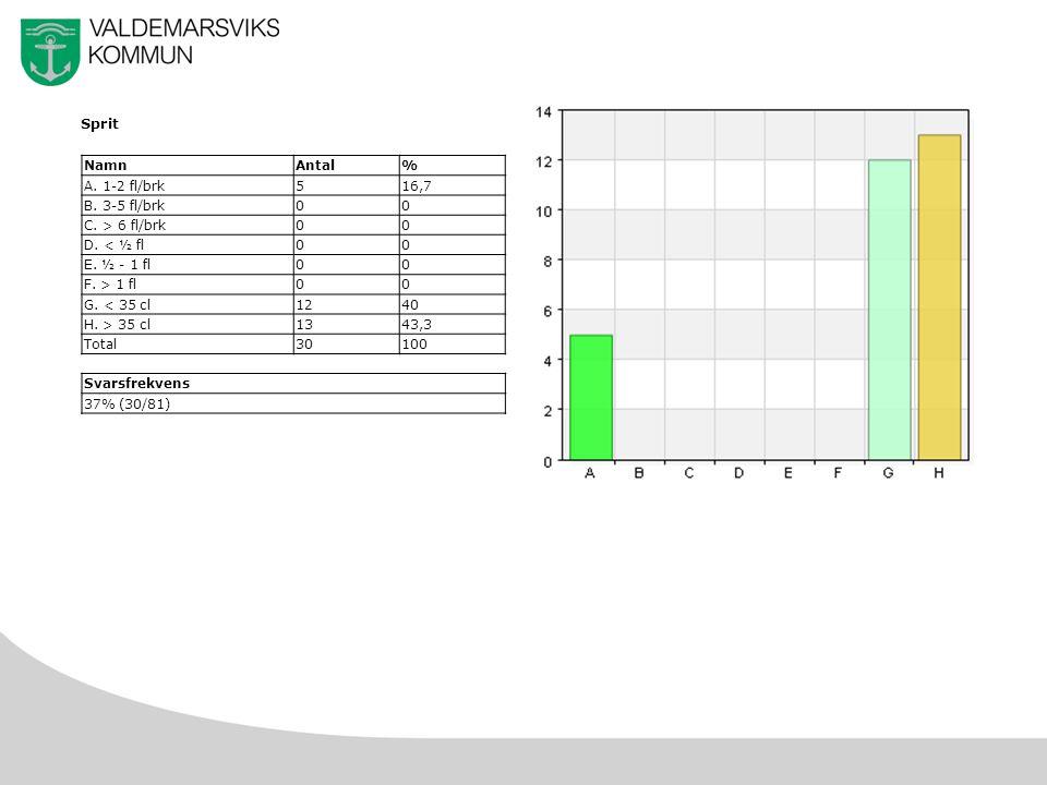17 Sprit NamnAntal% A. 1-2 fl/brk516,7 B. 3-5 fl/brk00 C.