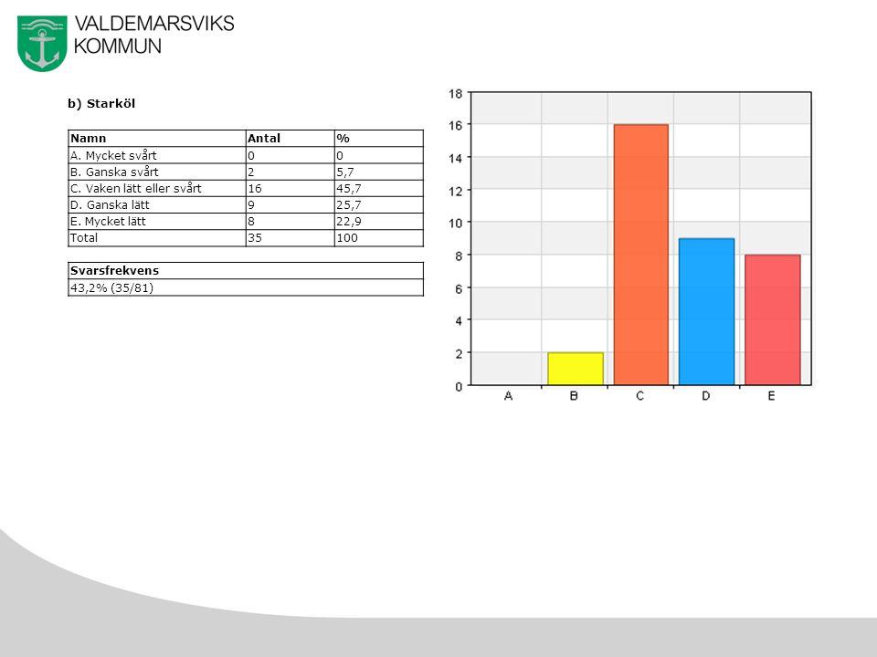 19 b) Starköl NamnAntal% A. Mycket svårt00 B. Ganska svårt25,7 C.