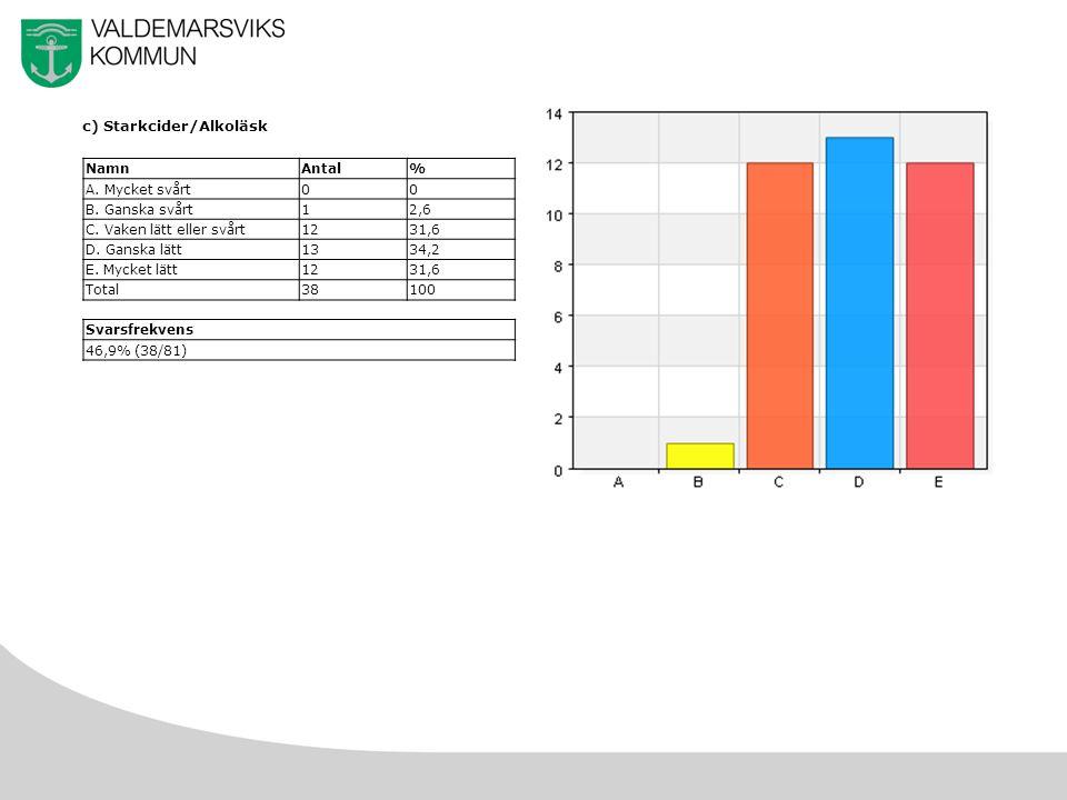 20 c) Starkcider/Alkoläsk NamnAntal% A. Mycket svårt00 B.
