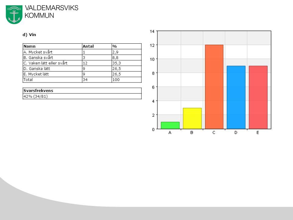 21 d) Vin NamnAntal% A. Mycket svårt12,9 B. Ganska svårt38,8 C.