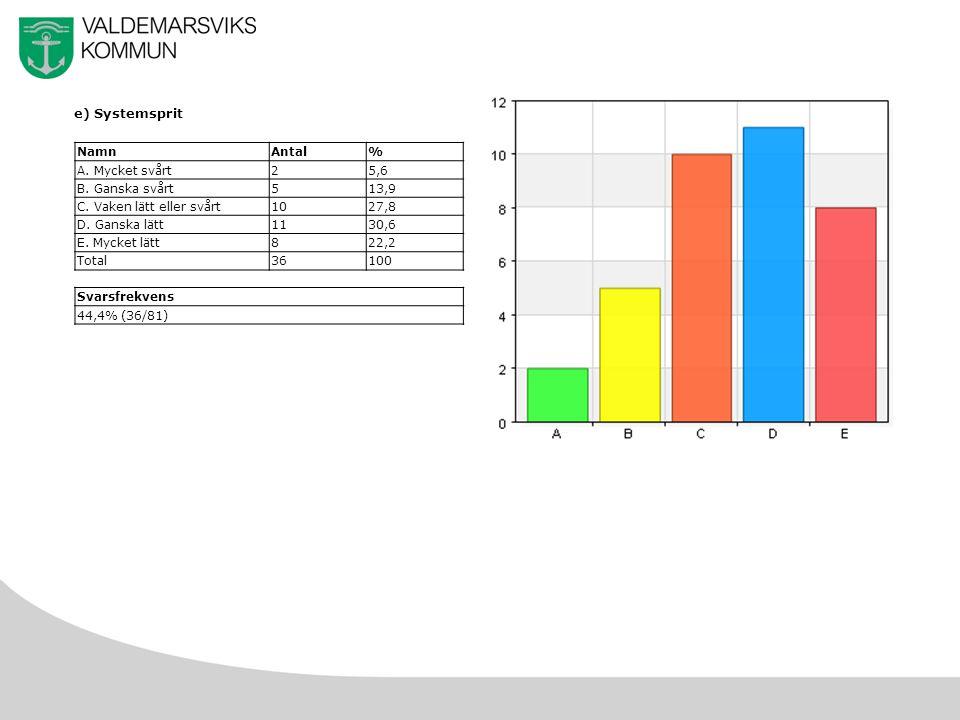 22 e) Systemsprit NamnAntal% A. Mycket svårt25,6 B.
