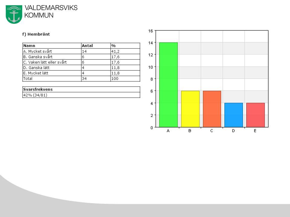 23 f) Hembränt NamnAntal% A. Mycket svårt1441,2 B.
