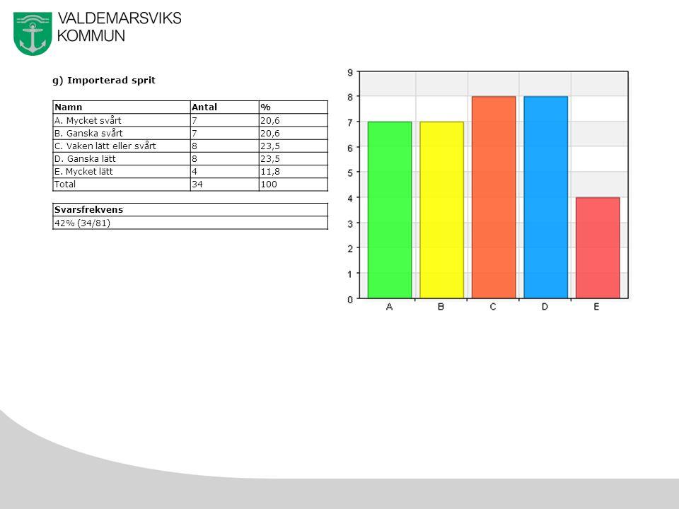 24 g) Importerad sprit NamnAntal% A. Mycket svårt720,6 B.