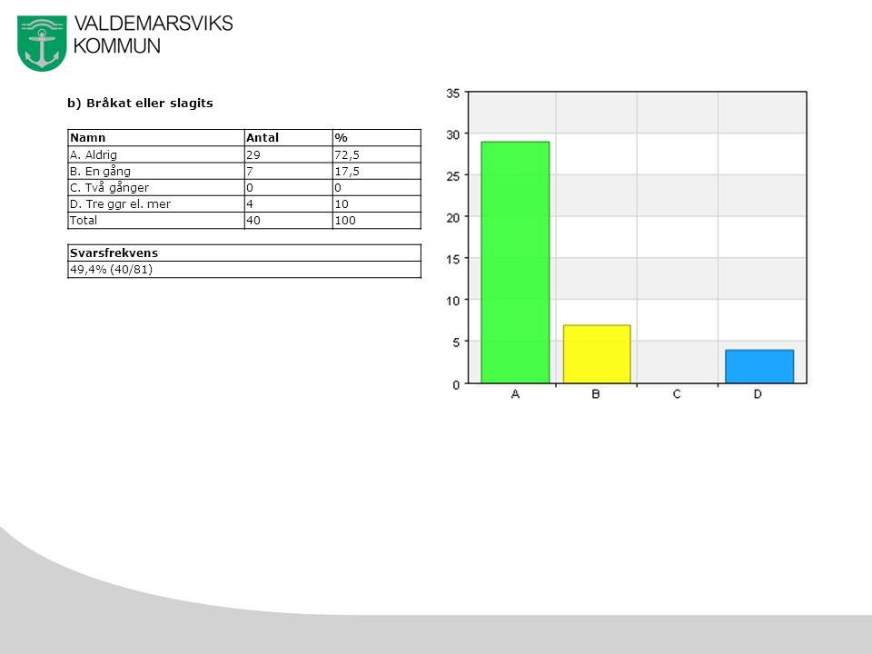 27 b) Bråkat eller slagits NamnAntal% A. Aldrig2972,5 B.