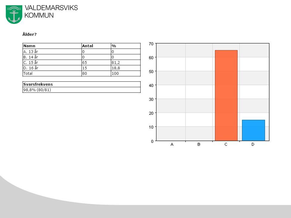 34 i) Försämrade prestationer i skolan NamnAntal% A.