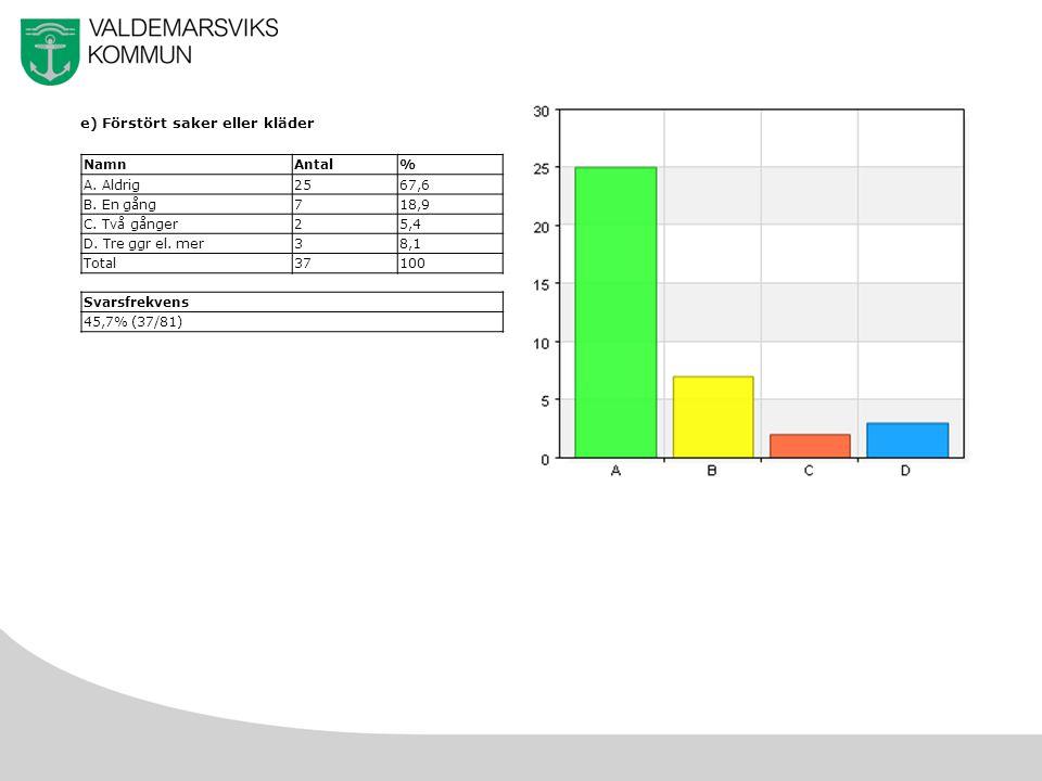 30 e) Förstört saker eller kläder NamnAntal% A. Aldrig2567,6 B.