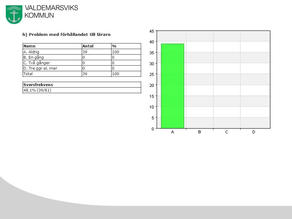 33 h) Problem med förhållandet till lärare NamnAntal% A.