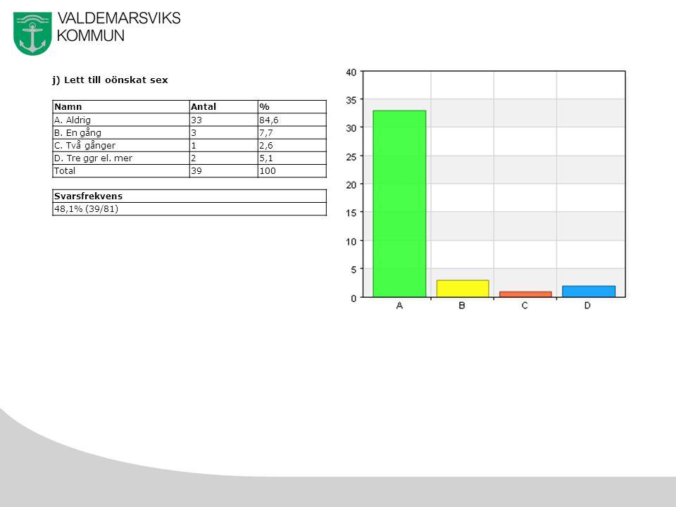 35 j) Lett till oönskat sex NamnAntal% A. Aldrig3384,6 B.