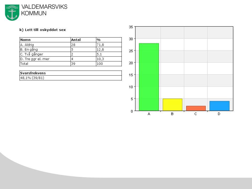 36 k) Lett till oskyddat sex NamnAntal% A. Aldrig2871,8 B.