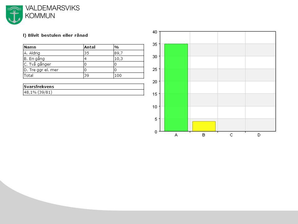 37 l) Blivit bestulen eller rånad NamnAntal% A. Aldrig3589,7 B.