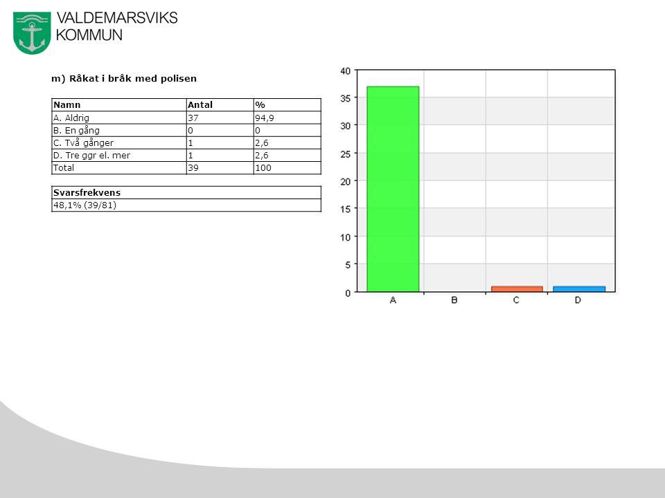 38 m) Råkat i bråk med polisen NamnAntal% A. Aldrig3794,9 B.