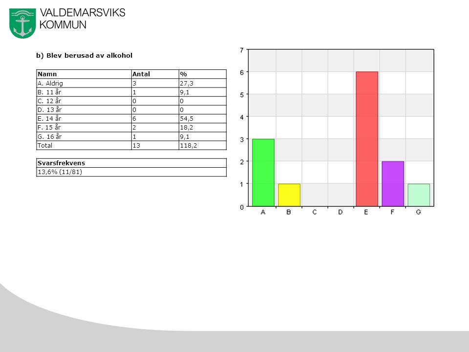 45 b) Blev berusad av alkohol NamnAntal% A. Aldrig327,3 B.